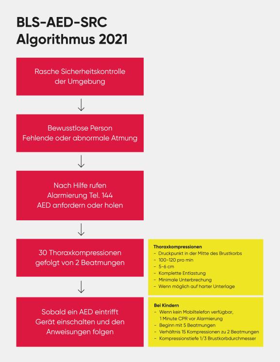 BLS-AED-Schema (Algorithmus) 2021